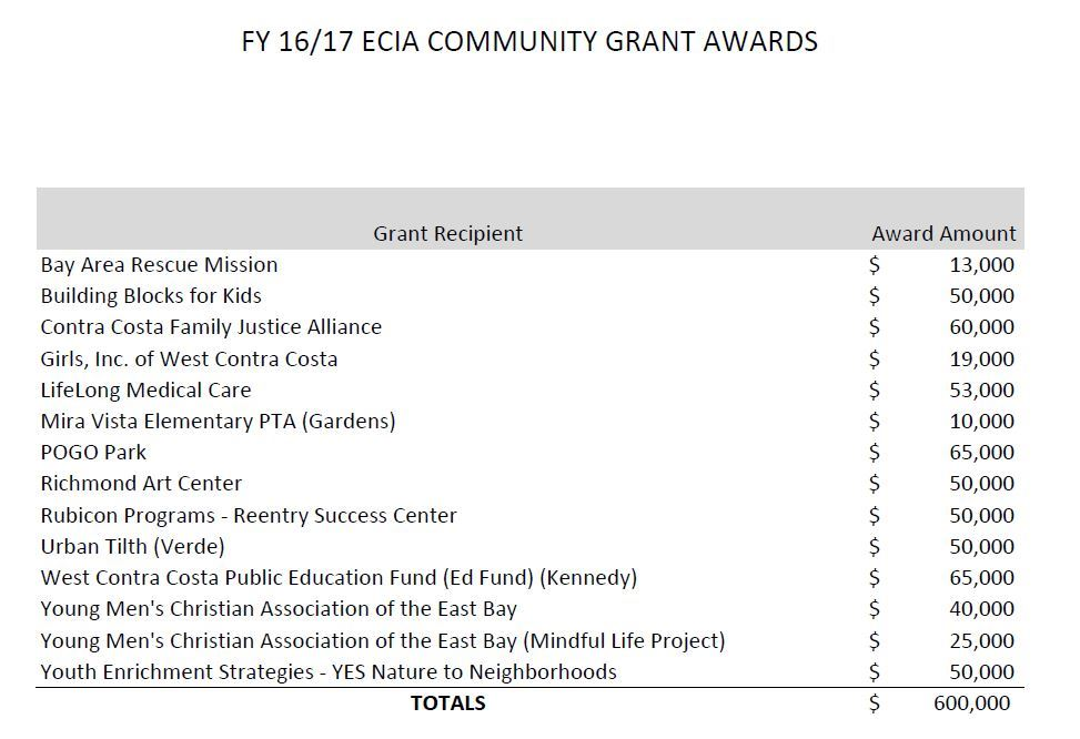 List of FY 16-17 Grant Recipients