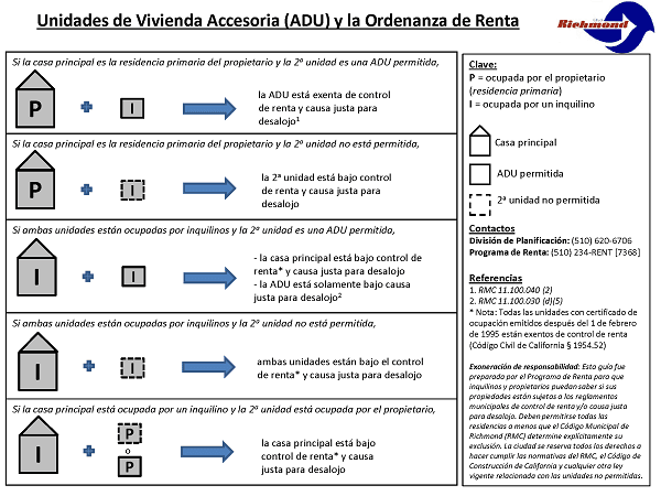 ADUs and the Rent Ordinance Spanish